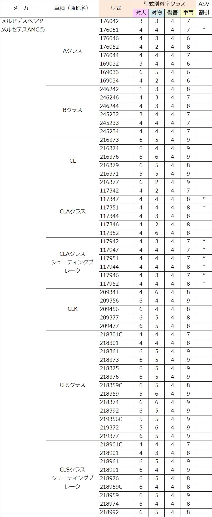 メルセデス・ベンツ(A・B・CL・CLA・CLK・CLS)の料率クラス