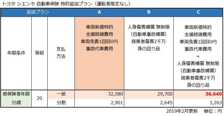 トヨタ シエンタG(特約追加プラン)の自動車保険見積もり