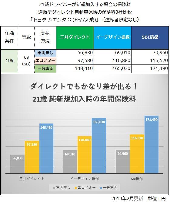 21歳 トヨタシエンタG 自動車保険比較