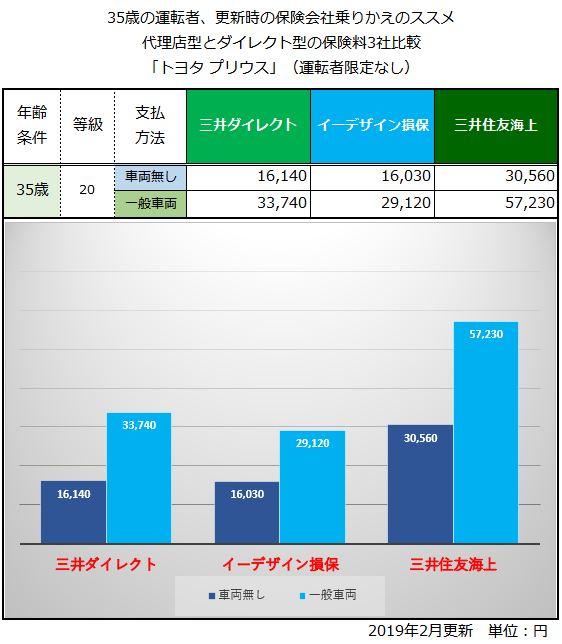 35歳 更新時 トヨタプリウスの自動車保険料の比較